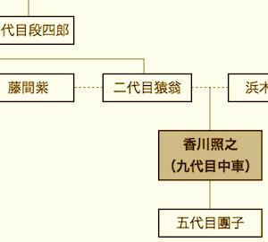 香川照之の家系図の画像